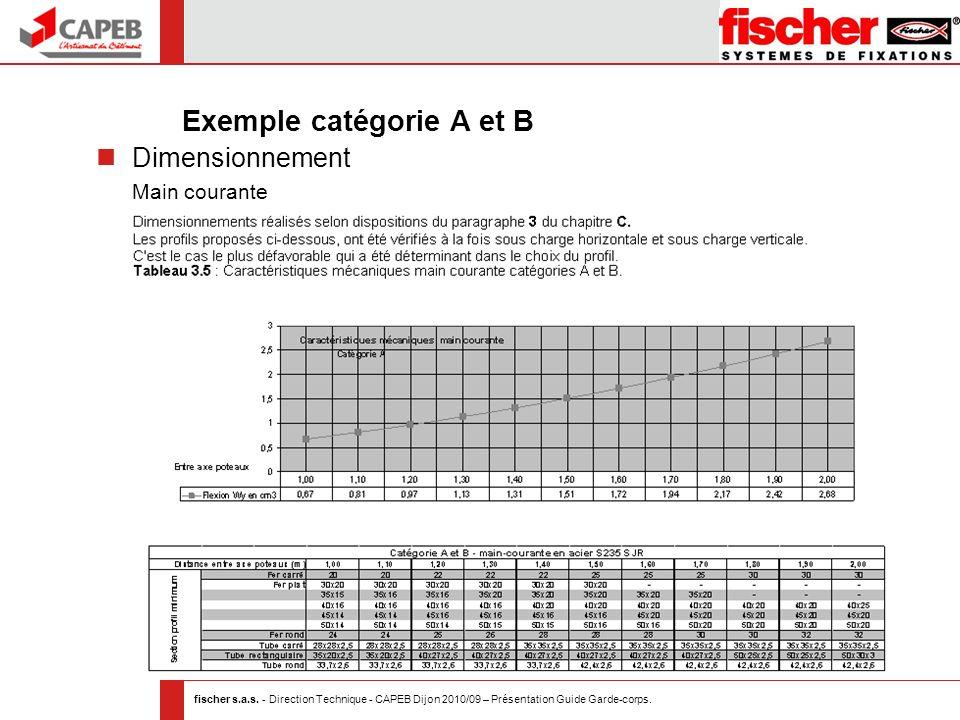 fischer s.a.s. - Direction Technique - CAPEB Dijon 2010/09 – Présentation Guide Garde-corps. Exemple catégorie A et B Dimensionnement Main courante