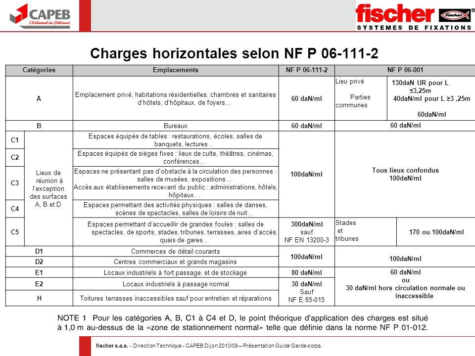 fischer s.a.s. - Direction Technique - CAPEB Dijon 2010/09 – Présentation Guide Garde-corps. Charges horizontales selon NF P 06-111-2 CatégoriesEmplac