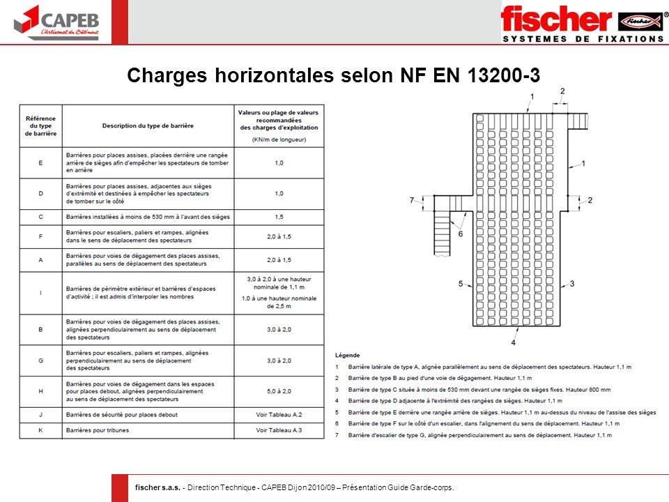 fischer s.a.s. - Direction Technique - CAPEB Dijon 2010/09 – Présentation Guide Garde-corps. Charges horizontales selon NF EN 13200-3