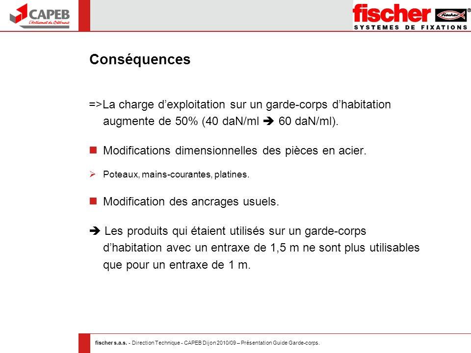 fischer s.a.s. - Direction Technique - CAPEB Dijon 2010/09 – Présentation Guide Garde-corps. Conséquences =>La charge dexploitation sur un garde-corps