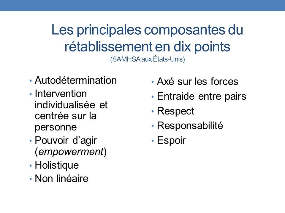 Les principales composantes du rétablissement en dix points (SAMHSA aux États-Unis) Autodétermination Intervention individualisée et centrée sur la pe