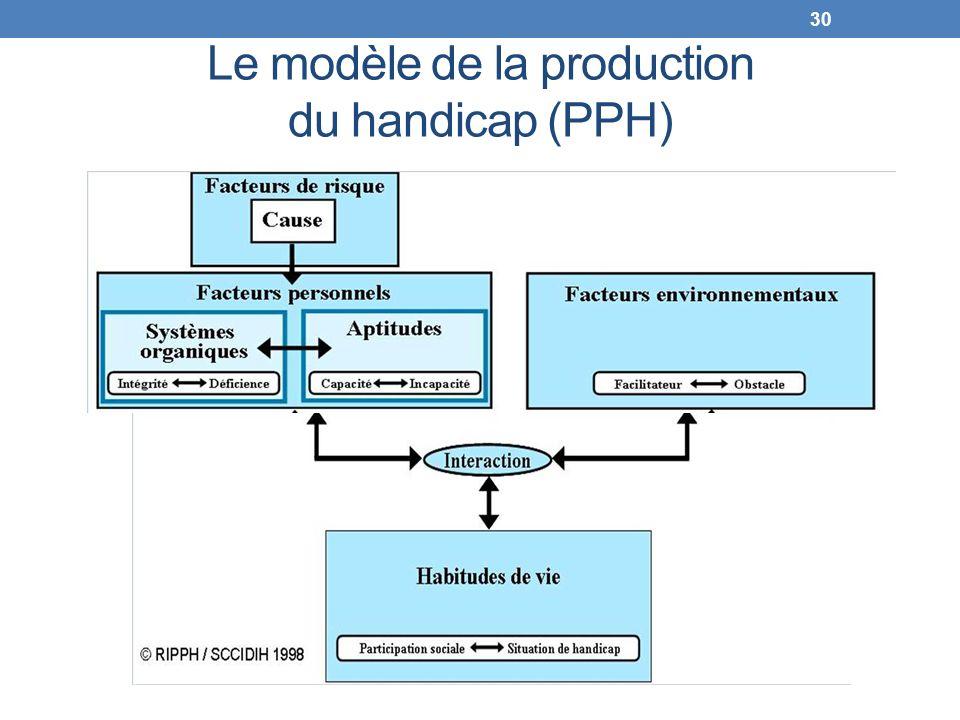 Le modèle de la production du handicap (PPH) 30