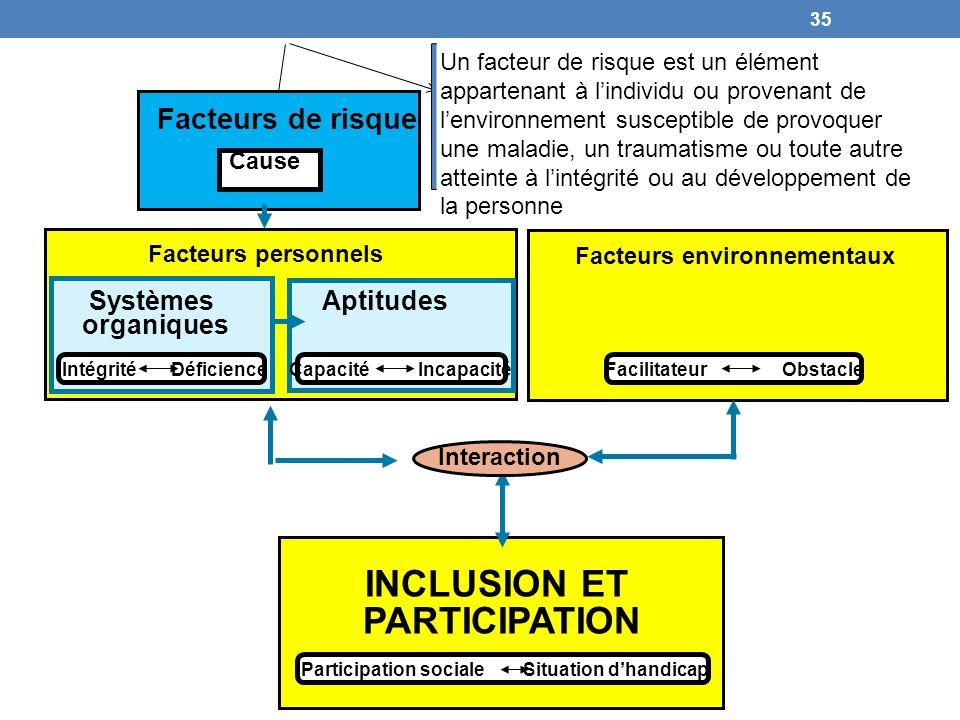 Facteurs environnementaux INCLUSION ET PARTICIPATION Interaction Facteurs de risque Cause Facteurs personnels Systèmes organiques Aptitudes Intégrité