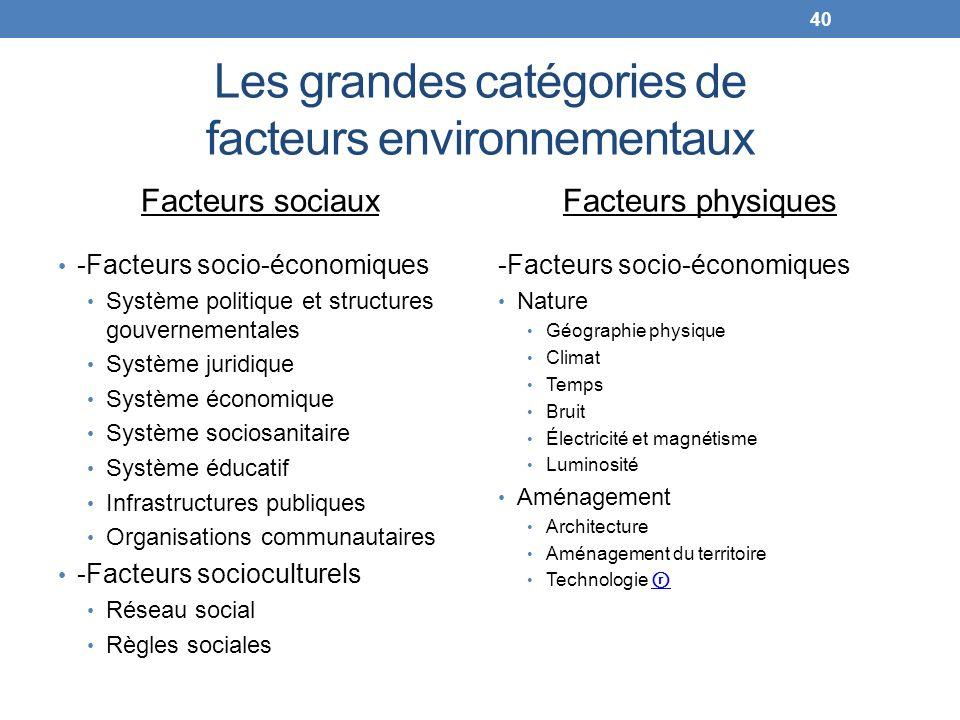 Les grandes catégories de facteurs environnementaux Facteurs sociaux -Facteurs socio-économiques Système politique et structures gouvernementales Syst