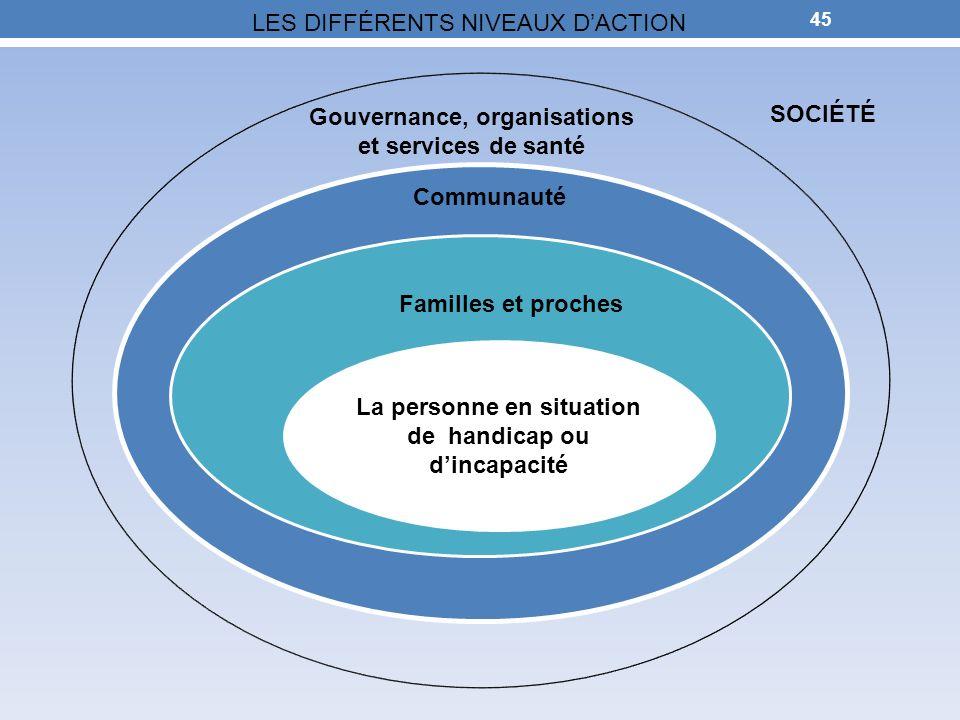 45 La personne SOCIÉTÉ Co Gouvernance, organisations et services de santé Communauté Gouvernances et organisations La personne en situation de handica