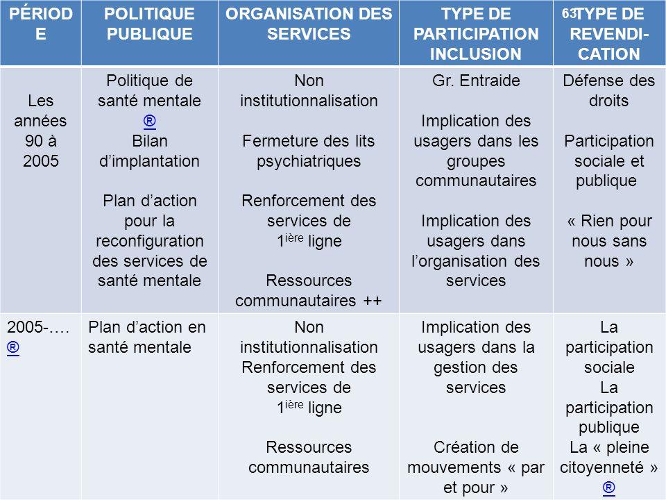 PÉRIOD E POLITIQUE PUBLIQUE ORGANISATION DES SERVICES TYPE DE PARTICIPATION INCLUSION TYPE DE REVENDI- CATION Les années 90 à 2005 Politique de santé