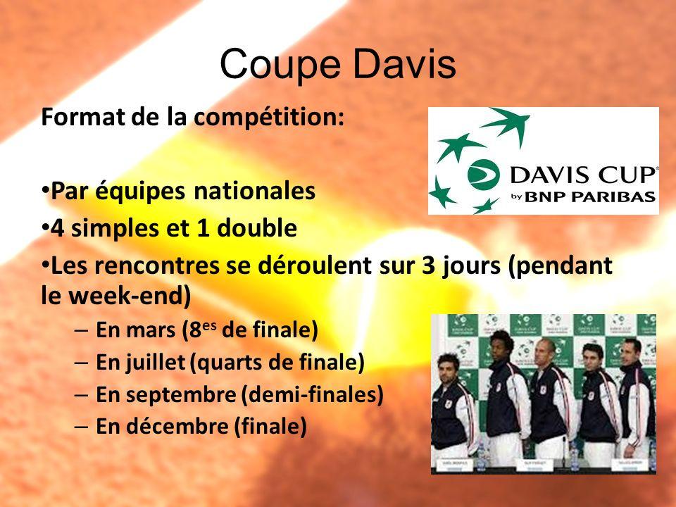 Coupe Davis Format de la compétition: Par équipes nationales 4 simples et 1 double Les rencontres se déroulent sur 3 jours (pendant le week-end) – En