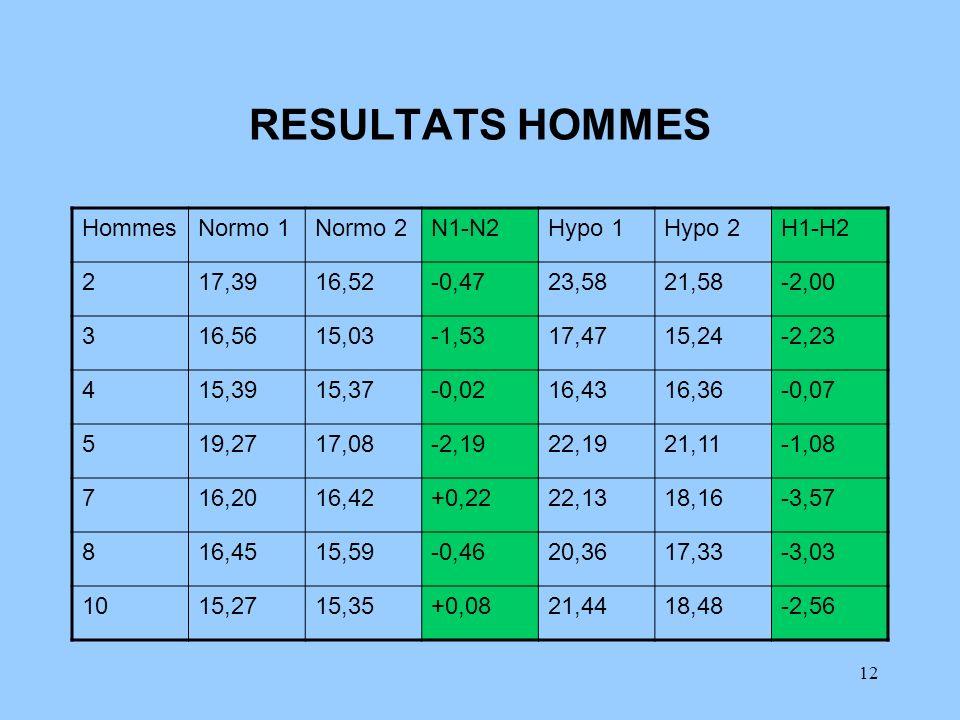 12 RESULTATS HOMMES HommesNormo 1Normo 2N1-N2Hypo 1Hypo 2H1-H2 217,3916,52-0,4723,5821,58-2,00 316,5615,03-1,5317,4715,24-2,23 415,3915,37-0,0216,4316