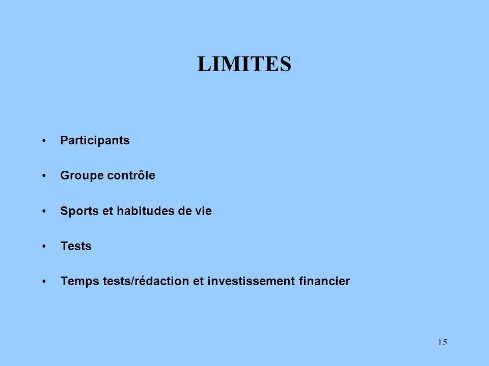 15 LIMITES Participants Groupe contrôle Sports et habitudes de vie Tests Temps tests/rédaction et investissement financier
