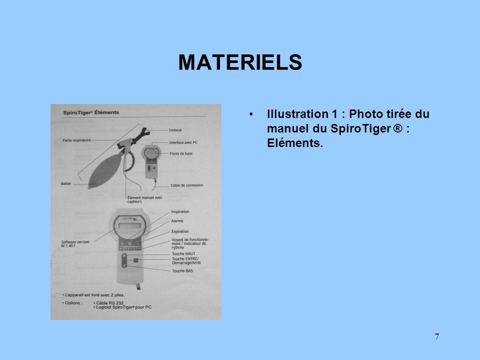 7 MATERIELS Illustration 1 : Photo tirée du manuel du SpiroTiger ® : Eléments.