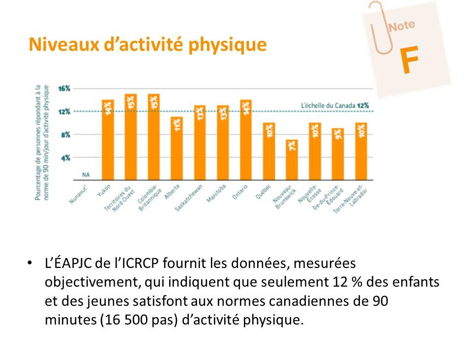 Niveaux dactivité physique LÉAPJC de lICRCP fournit les données, mesurées objectivement, qui indiquent que seulement 12 % des enfants et des jeunes sa