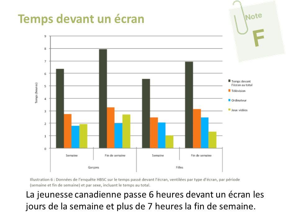La jeunesse canadienne passe 6 heures devant un écran les jours de la semaine et plus de 7 heures la fin de semaine. Temps devant un écran F