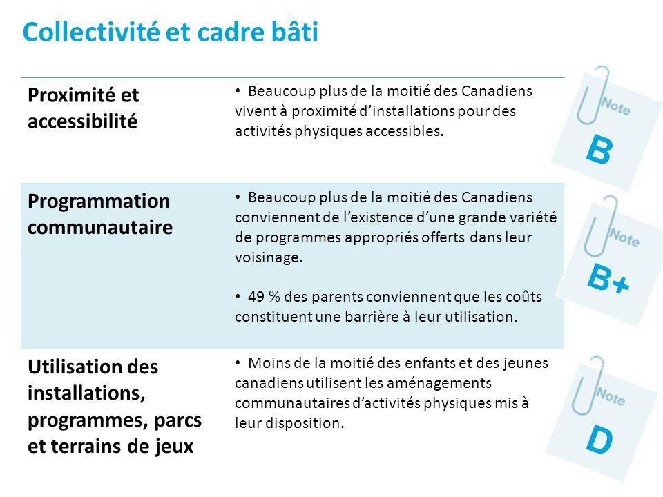 Proximité et accessibilité Beaucoup plus de la moitié des Canadiens vivent à proximité dinstallations pour des activités physiques accessibles. Progra
