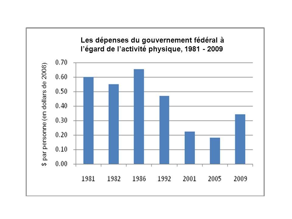 Les dépenses du gouvernement fédéral à légard de lactivité physique, 1981 - 2009 $ par personne (en dollars de 2008)