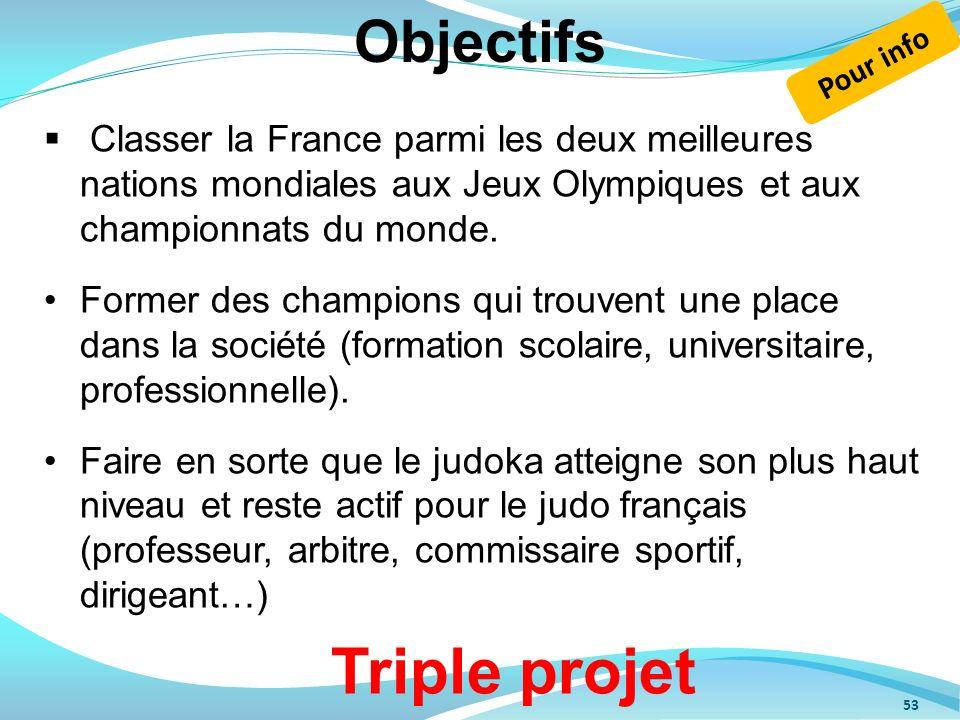 53 Classer la France parmi les deux meilleures nations mondiales aux Jeux Olympiques et aux championnats du monde. Former des champions qui trouvent u