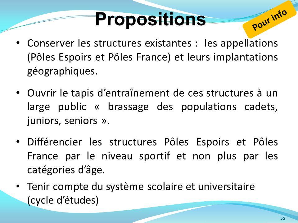 Propositions Conserver les structures existantes : les appellations (Pôles Espoirs et Pôles France) et leurs implantations géographiques. Ouvrir le ta