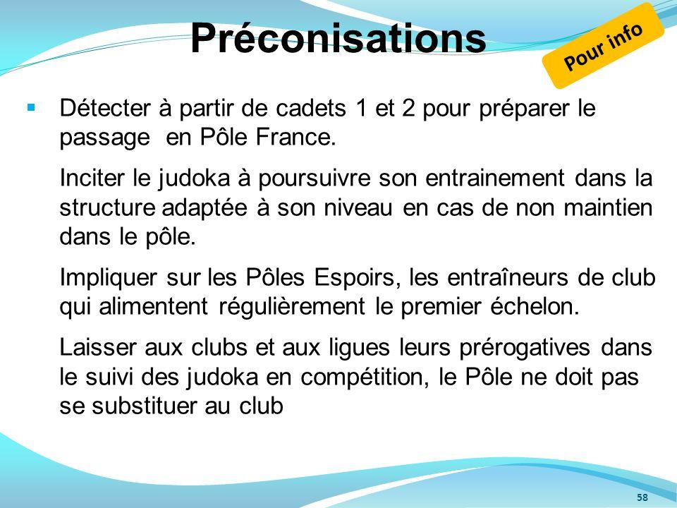 58 Détecter à partir de cadets 1 et 2 pour préparer le passage en Pôle France. Inciter le judoka à poursuivre son entrainement dans la structure adapt