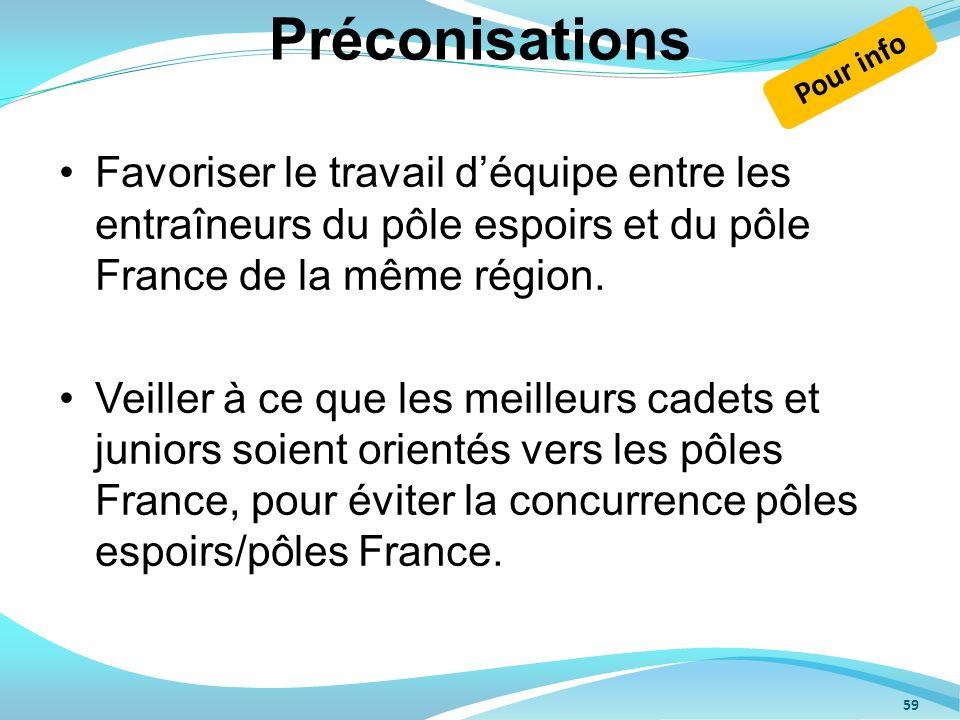 Préconisations Favoriser le travail déquipe entre les entraîneurs du pôle espoirs et du pôle France de la même région. Veiller à ce que les meilleurs