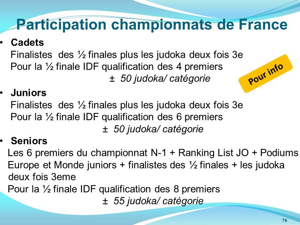 Participation championnats de France Cadets Finalistes des ½ finales plus les judoka deux fois 3e Pour la ½ finale IDF qualification des 4 premiers ±