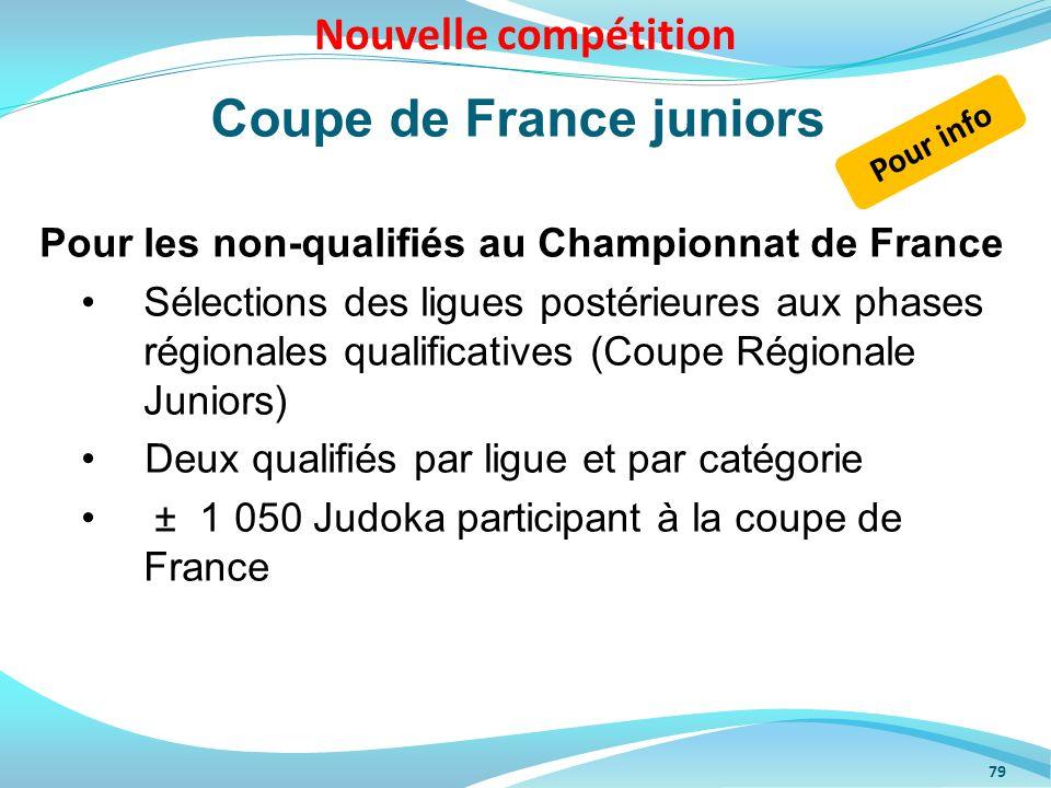 Coupe de France juniors Pour les non-qualifiés au Championnat de France Sélections des ligues postérieures aux phases régionales qualificatives (Coupe