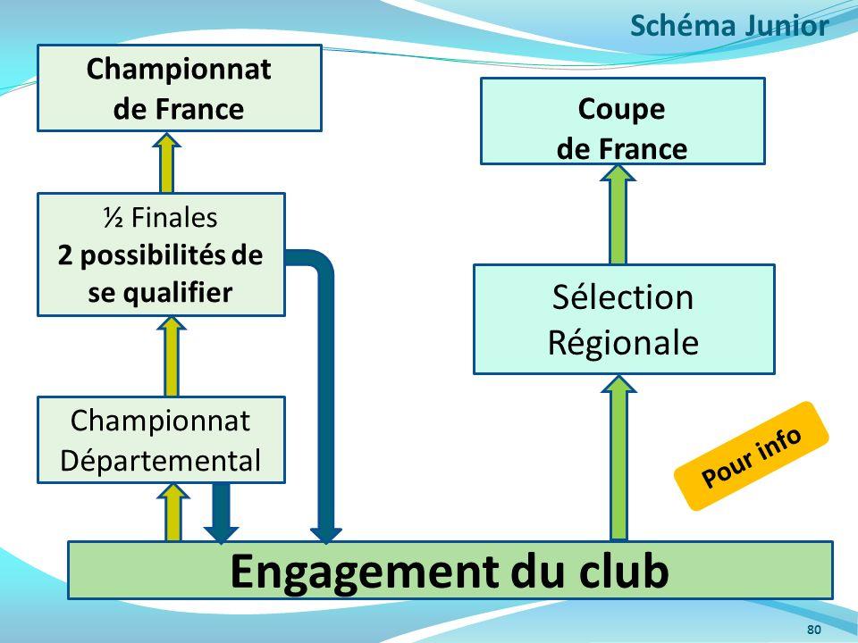 80 Championnat Départemental ½ Finales 2 possibilités de se qualifier Championnat de France Sélection Régionale Coupe de France Engagement du club Sch