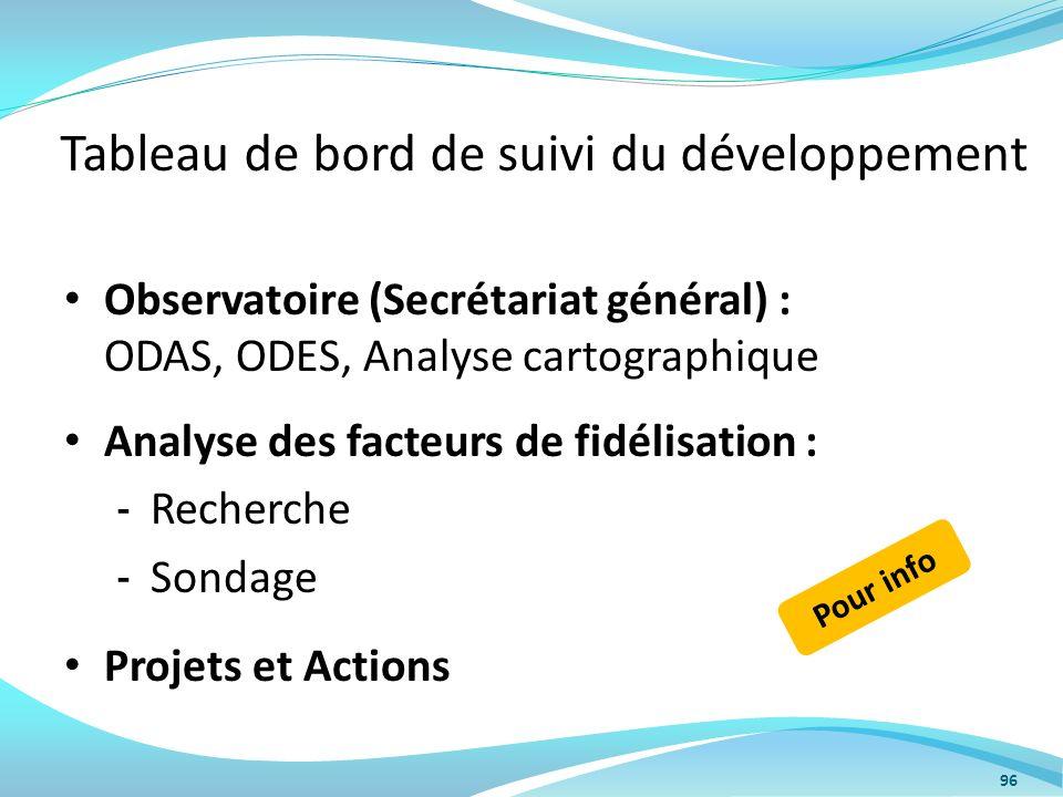 Tableau de bord de suivi du développement Observatoire (Secrétariat général) : ODAS, ODES, Analyse cartographique Analyse des facteurs de fidélisation