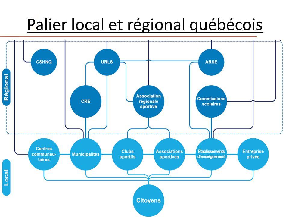 Palier provincial
