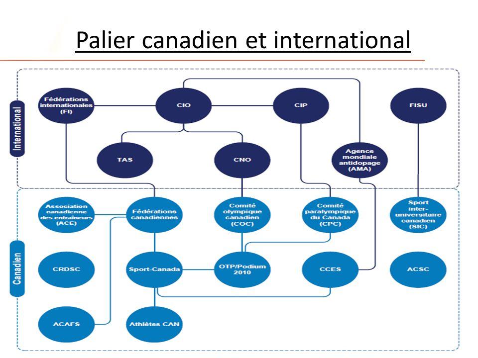 Palier canadien et international