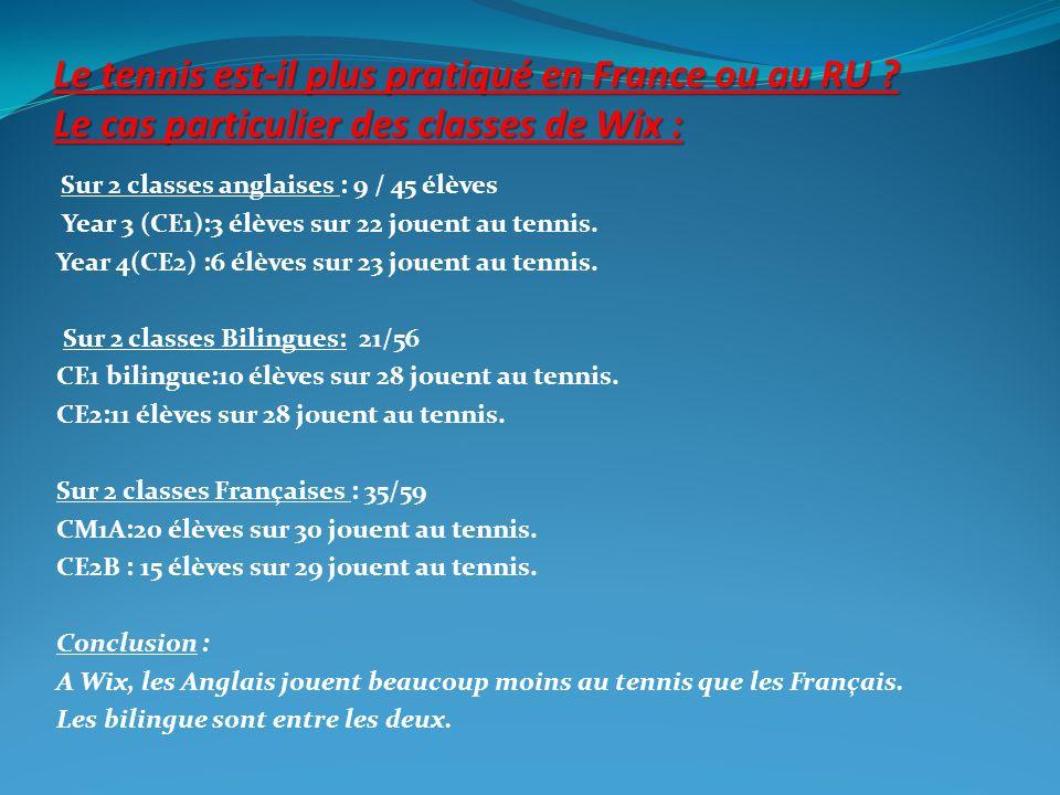 Des chiffres sur le tennis:(1) Quelles sont les sports les plus pratiqués en France ?(résultats dune étude réalisée en 2008) N°1 : le football 2 320 625 licences.