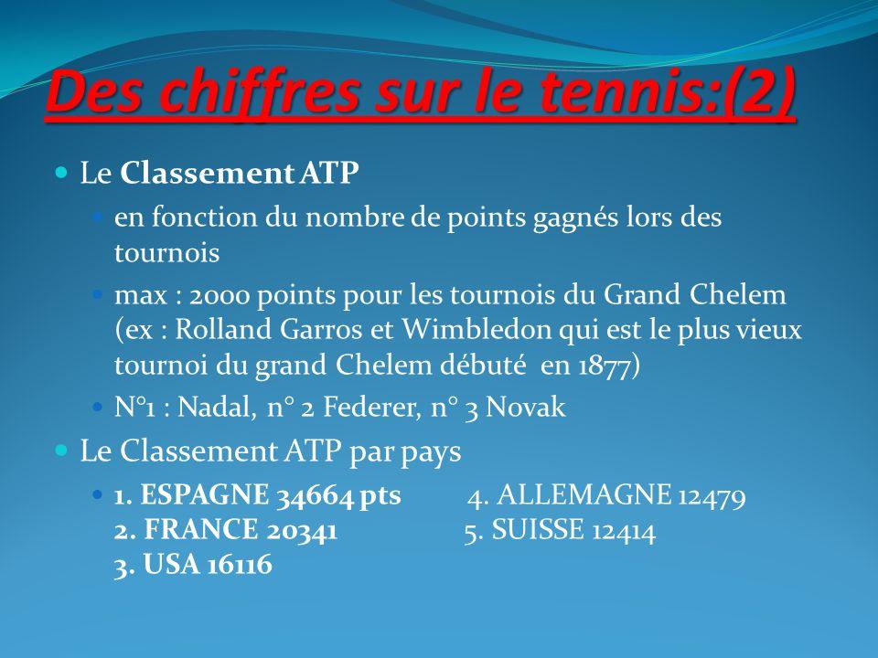 Des chiffres sur le tennis:(2) Le Classement ATP en fonction du nombre de points gagnés lors des tournois max : 2000 points pour les tournois du Grand