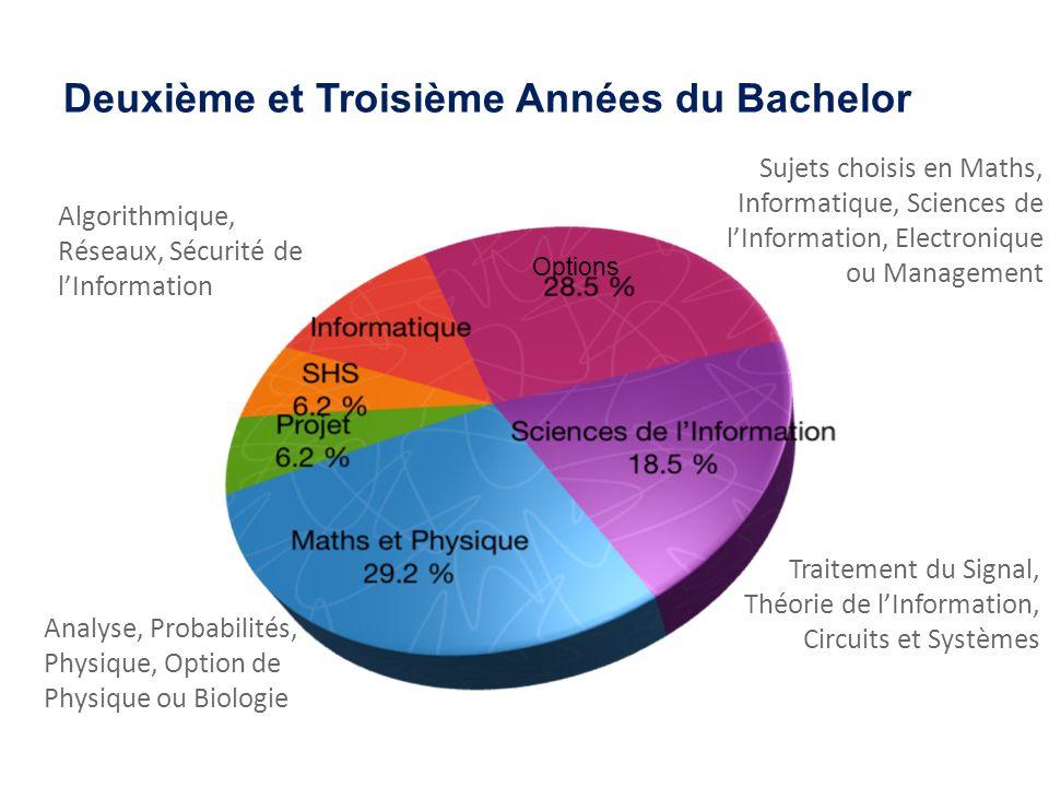 Deuxième et Troisième Années du Bachelor Algorithmique, Réseaux, Sécurité de lInformation Sujets choisis en Maths, Informatique, Sciences de lInformat