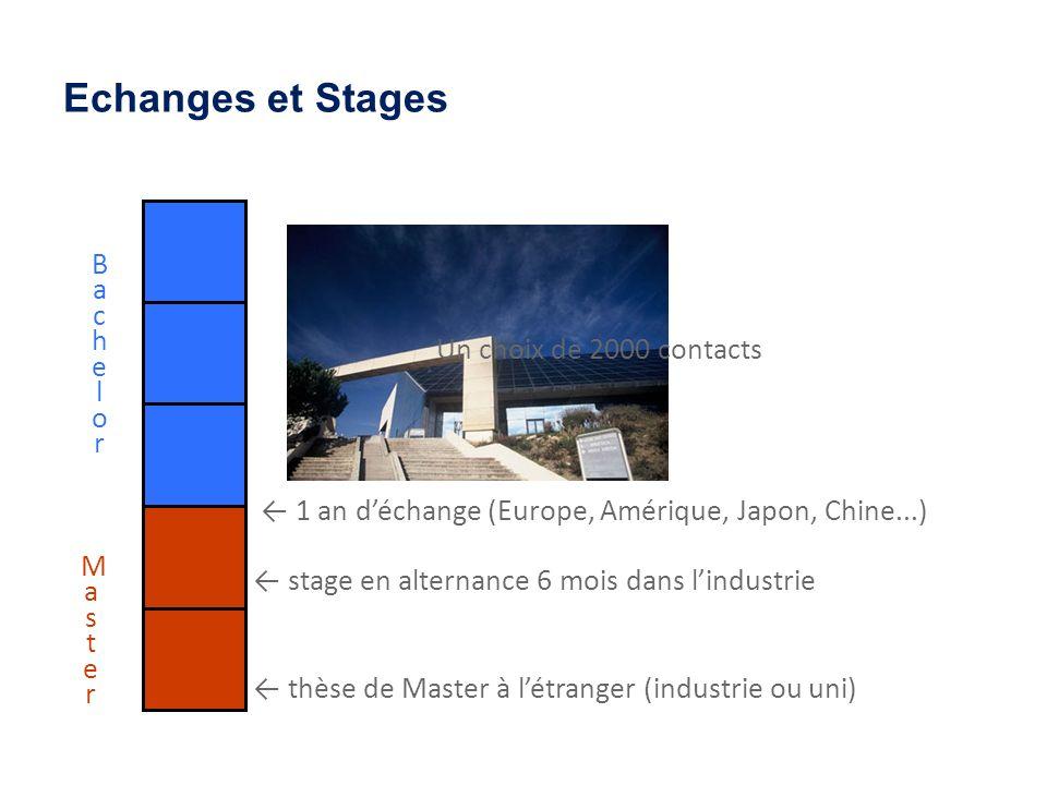 Echanges et Stages BachelorBachelor MasterMaster thèse de Master à létranger (industrie ou uni) Un choix de 2000 contacts stage en alternance 6 mois d