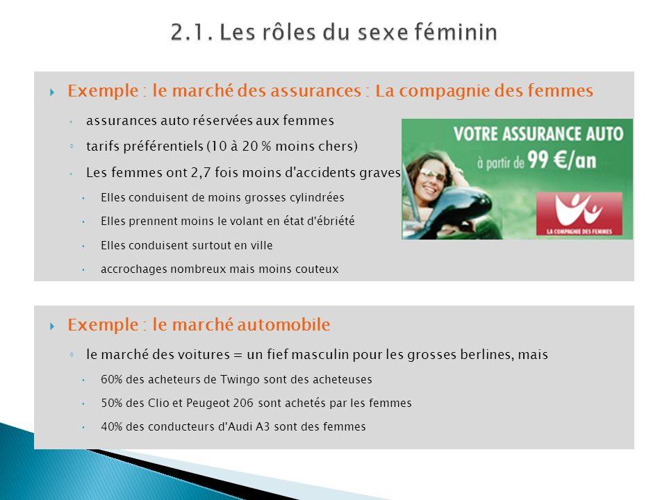 Exemple : le marché des assurances : La compagnie des femmes assurances auto réservées aux femmes tarifs préférentiels (10 à 20 % moins chers) Les fem