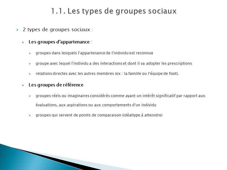 2 types de groupes sociaux : Les groupes d'appartenance : groupes dans lesquels l'appartenance de l'individu est reconnue groupe avec lequel l'individ