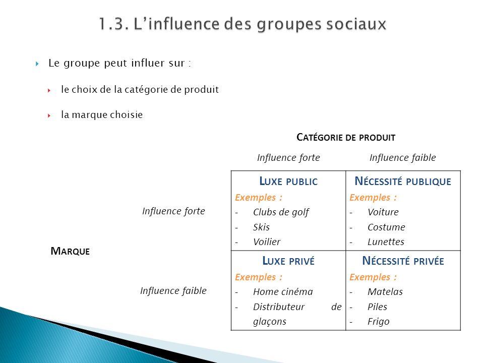 Le groupe peut influer sur : le choix de la catégorie de produit la marque choisie C ATÉGORIE DE PRODUIT Influence forteInfluence faible M ARQUE Influ