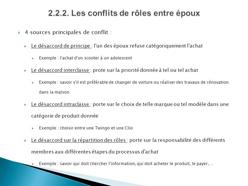 4 sources principales de conflit : Le désaccord de principe : l'un des époux refuse catégoriquement l'achat Exemple : l'achat d'un scooter à un adoles