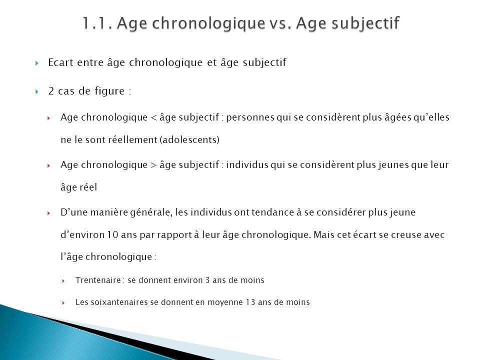Ecart entre âge chronologique et âge subjectif 2 cas de figure : Age chronologique < âge subjectif : personnes qui se considèrent plus âgées quelles n