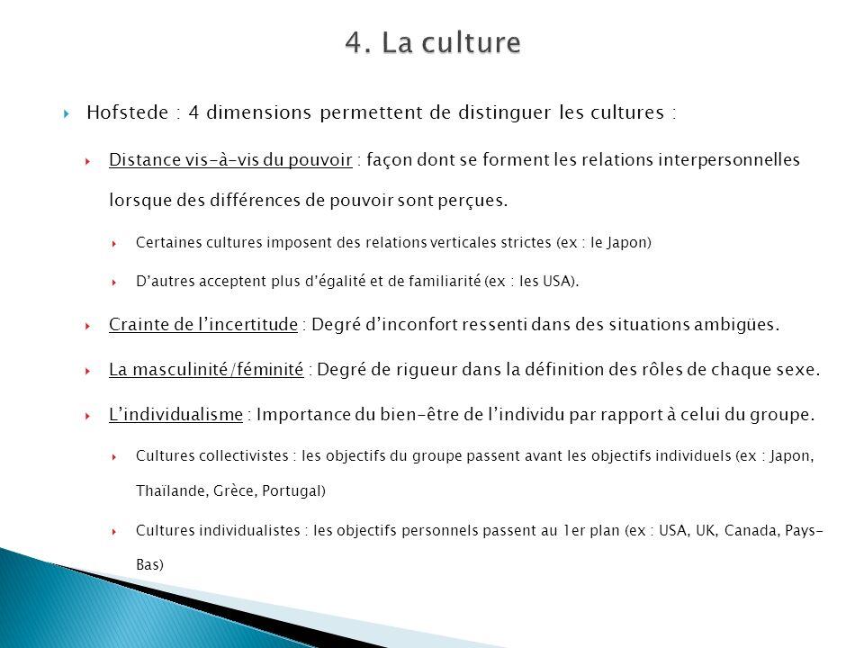 Hofstede : 4 dimensions permettent de distinguer les cultures : Distance vis-à-vis du pouvoir : façon dont se forment les relations interpersonnelles