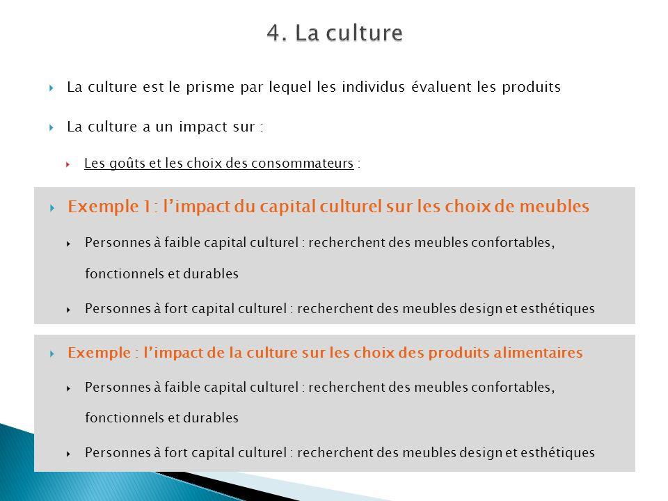 La culture est le prisme par lequel les individus évaluent les produits La culture a un impact sur : Les goûts et les choix des consommateurs : Exempl