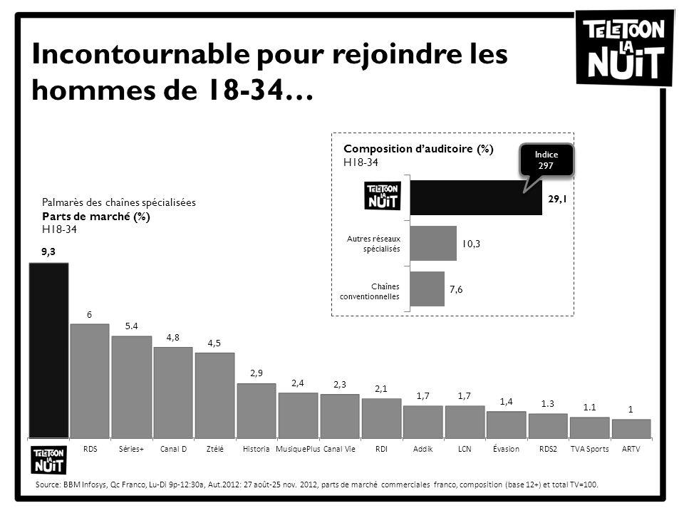 Incontournable pour rejoindre les hommes de 18-34… Source: BBM Infosys, Qc Franco, Lu-Di 9p-12:30a, Aut.2012: 27 août-25 nov.