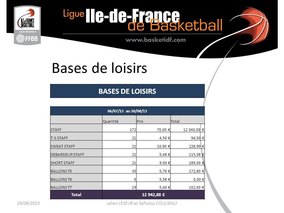 Bases de loisirs 29/08/2013Julien LESEUR et Safiatou COULIBALY BASES DE LOISIRS 06/07/13 au 30/08/13 QuantitéPrixTotal STAFF17270,00 12 040,00 T-S STAFF214,50 94,50 SWEAT STAFF2110,90 228,90 DEBARDEUR STAFF215,48 115,08 SHORT STAFF219,00 189,00 BALLONS T5305,76 172,80 BALLONS T605,58 0,00 BALLONS T7195,40 102,60 Total12 942,88