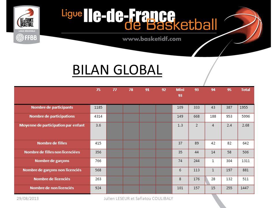 29/08/2013Julien LESEUR et Safiatou COULIBALY Val de SeineBois le RoiTorcy Public -6-18 ans -Majoritairement 6-11 ans -Les centres de Loisirs (autant de filles que de garçons) -6-35 ans -Majoritairement 12-18 ans -Beaucoup plus de garçons que de filles -Joueurs de club, du Paris Basket 13 et des GB Tours.