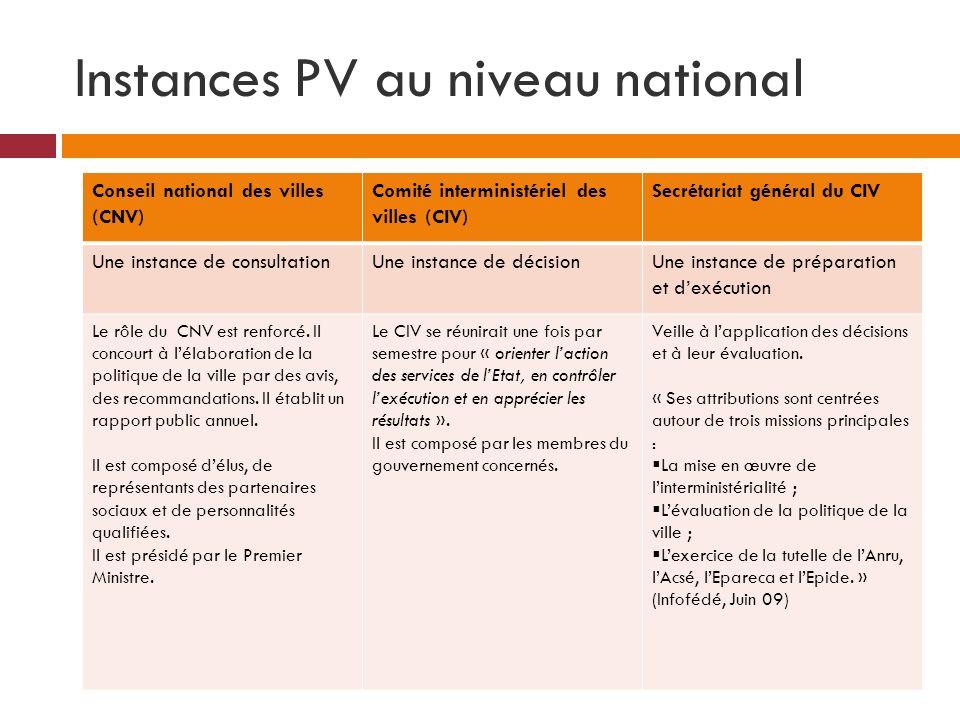 Instances PV au niveau national Conseil national des villes (CNV) Comité interministériel des villes (CIV) Secrétariat général du CIV Une instance de