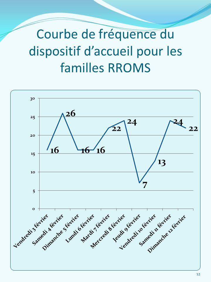 Courbe de fréquence du dispositif daccueil pour les familles RROMS 12