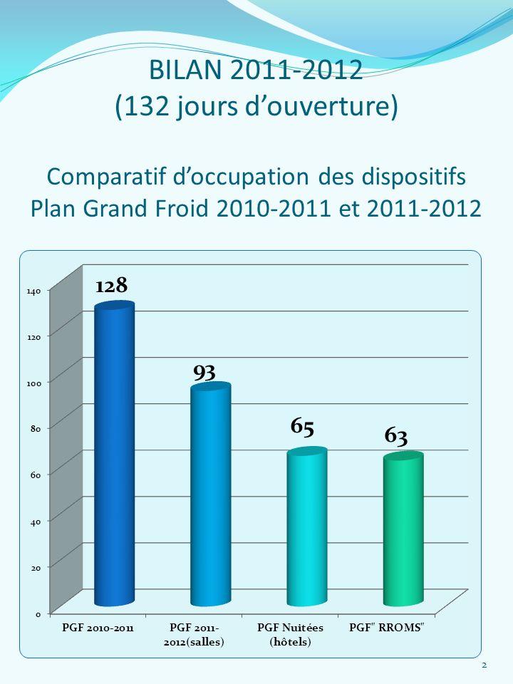 BILAN 2011-2012 (132 jours douverture) Comparatif doccupation des dispositifs Plan Grand Froid 2010-2011 et 2011-2012 2