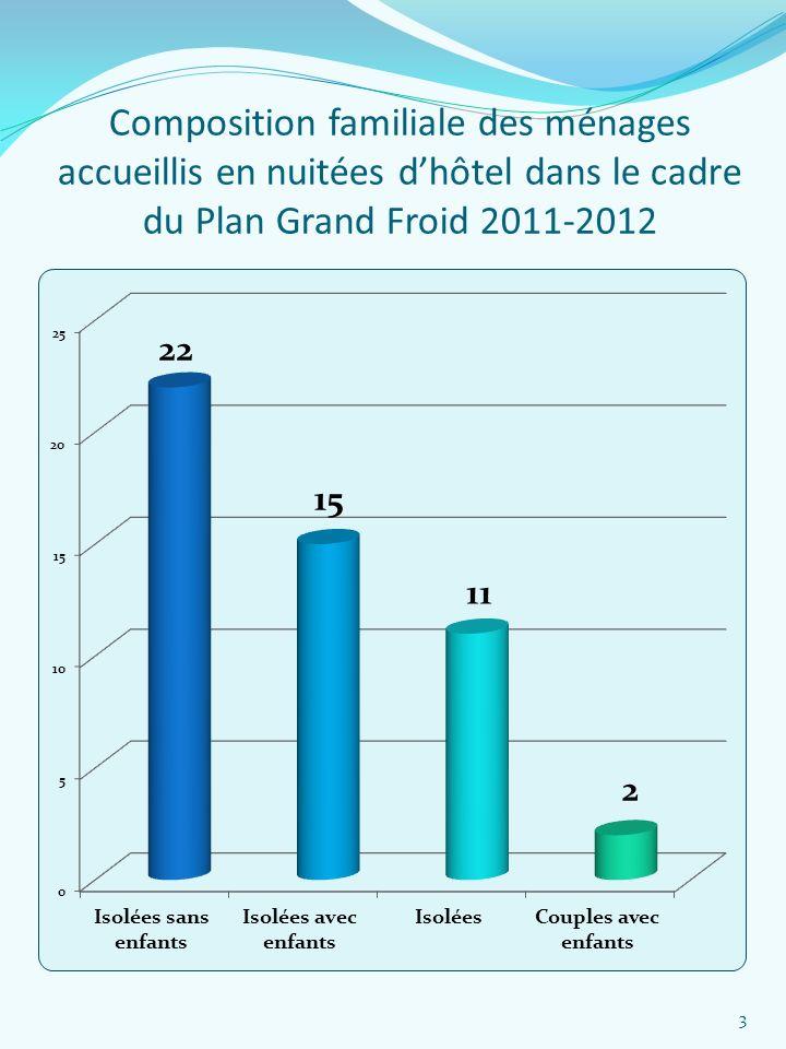 Composition familiale des ménages accueillis en nuitées dhôtel dans le cadre du Plan Grand Froid 2011-2012 3