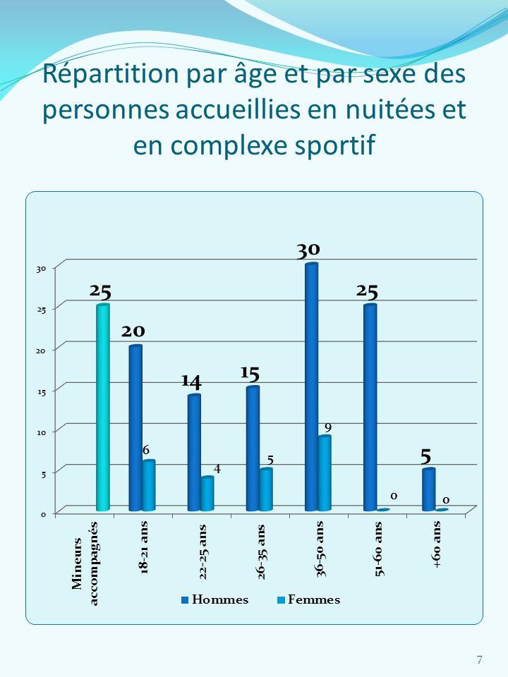 Répartition par âge et par sexe des personnes accueillies en nuitées et en complexe sportif 7