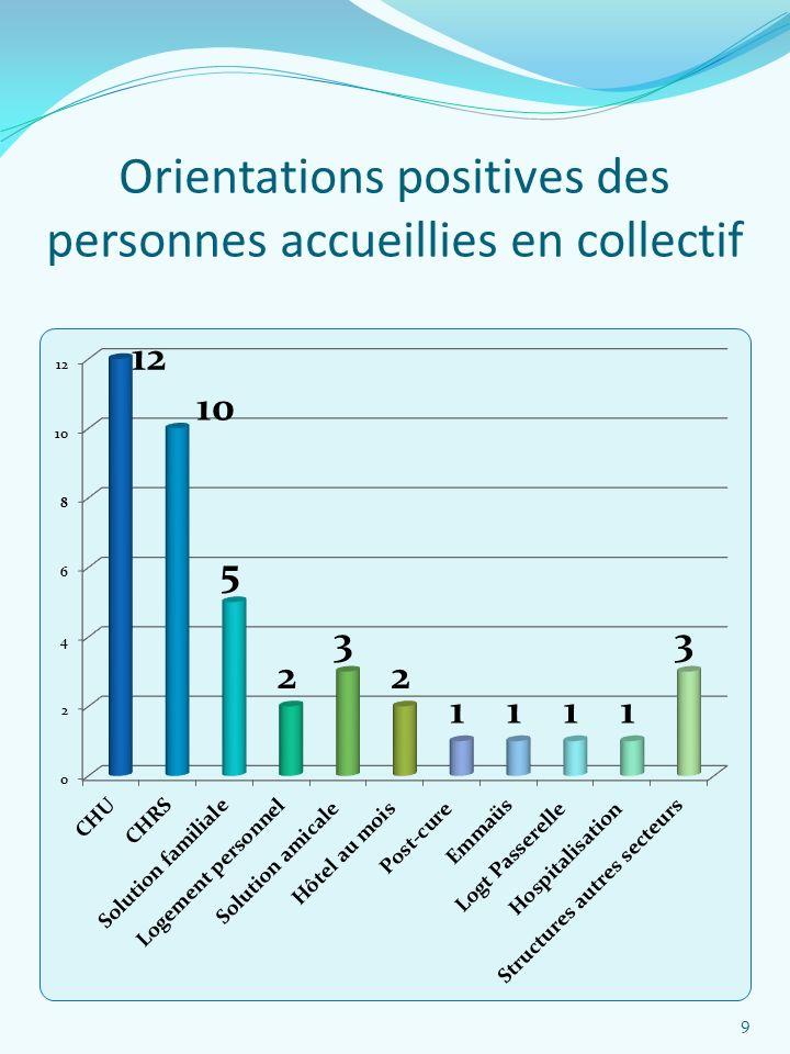 Orientations positives des personnes accueillies en collectif 9