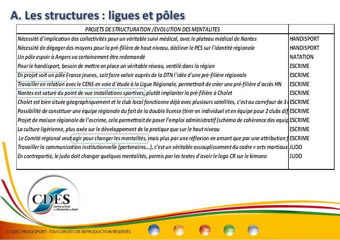A. Les structures : ligues et pôles