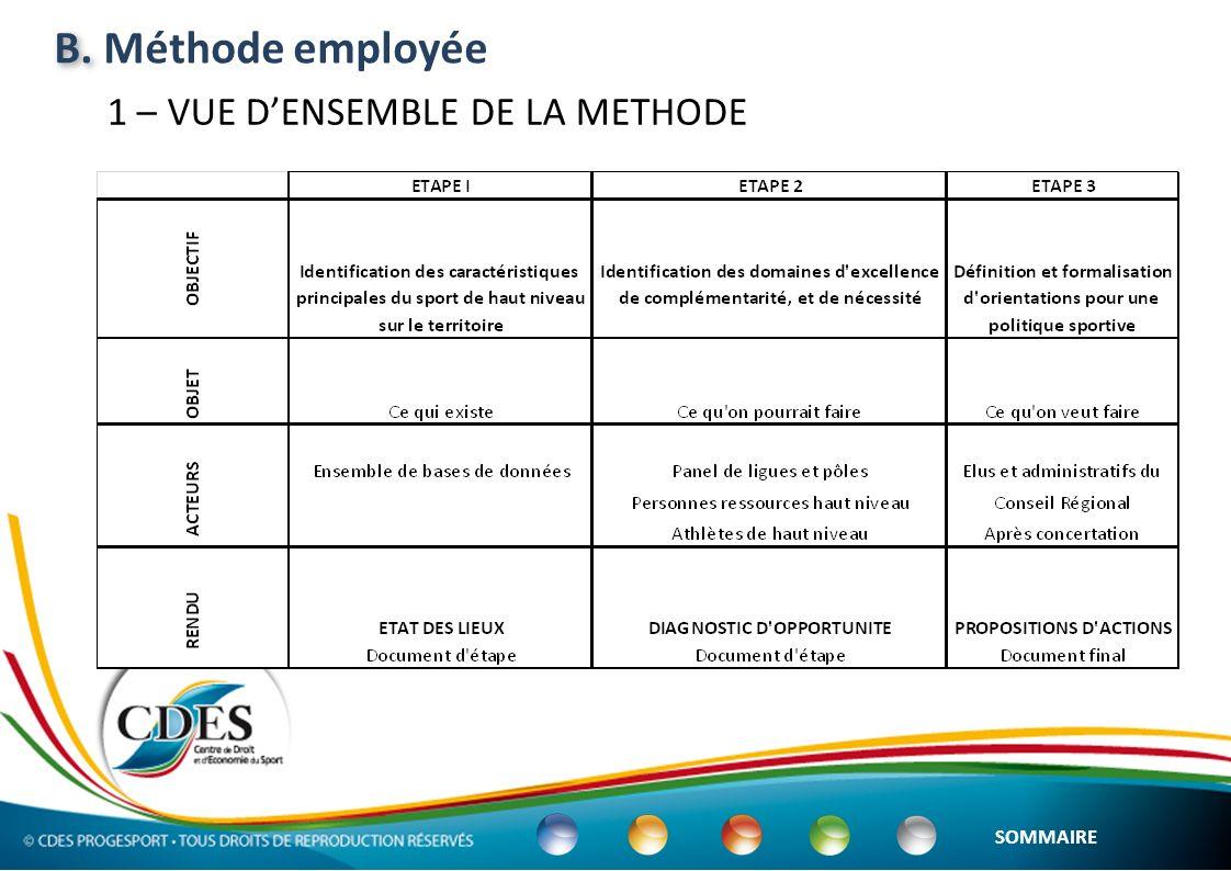 2 –Analyse quantitative des données disponibles B.